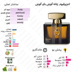 Gucci by Gucci Eau de Parfum Gucci for women