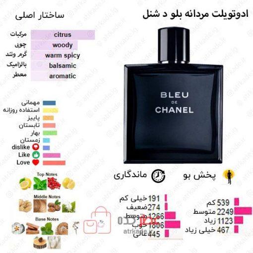 Bleu de Chanel Chanel for men