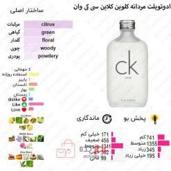 CK One Calvin Klein for women and men