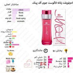 Joy of Pink Lacoste Fragrances for women