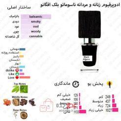 Black Afgano Nasomatto for women and men