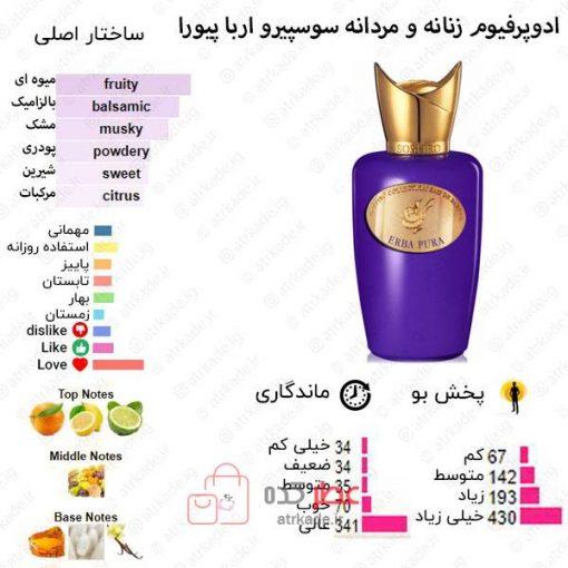 Erba Pura Sospiro Perfumes for women and men